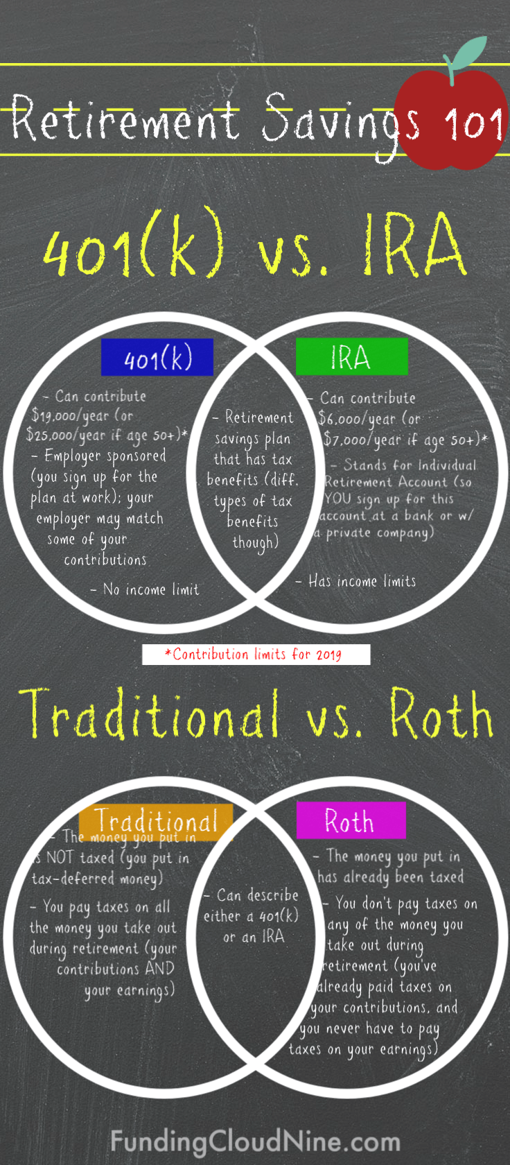 401k vs IRA & Traditional vs Roth: The Basics | FundingCloudNine.com. Check out this simple explanation and comparison of retirement savings plans. 401k vs IRA. Traditional vs Roth.