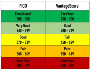 Get Car Loan With  Fico Score