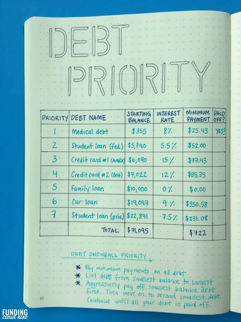 debt-snowball-priority-bullet-journal-spread